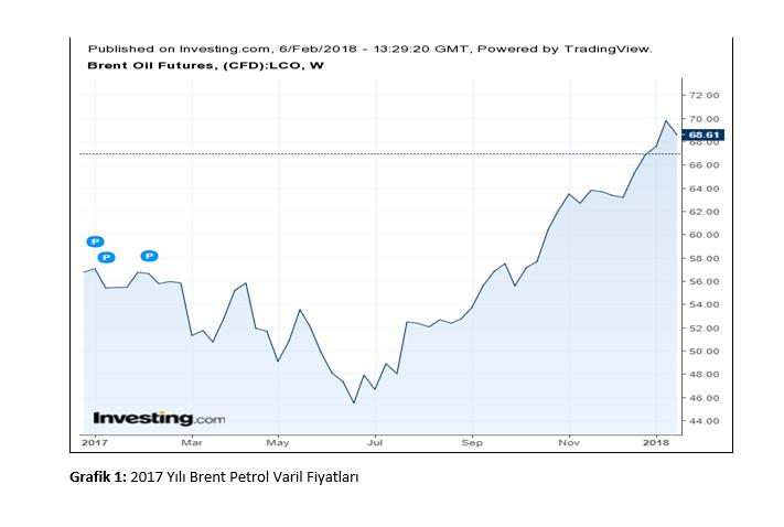 petrol varil fiyatı